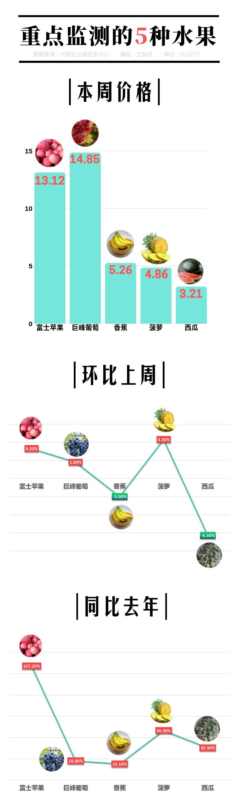 重点监测的5种水果.jpg