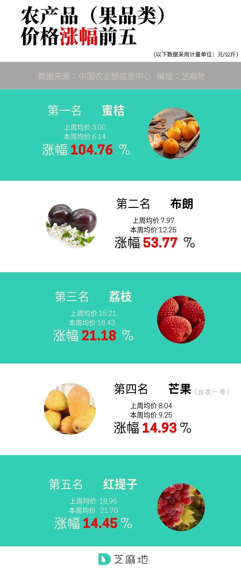 农产品(果品类)价格涨幅前五.jpg