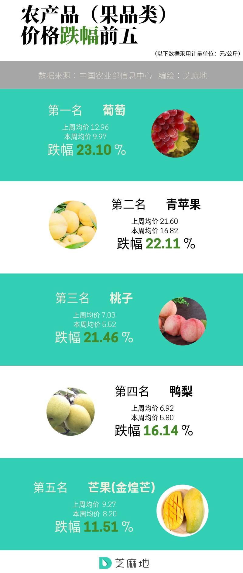 农产品(果品类)价格跌幅前五.jpg