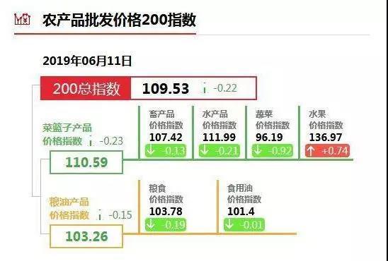 农产品批发价格200指数.jpg
