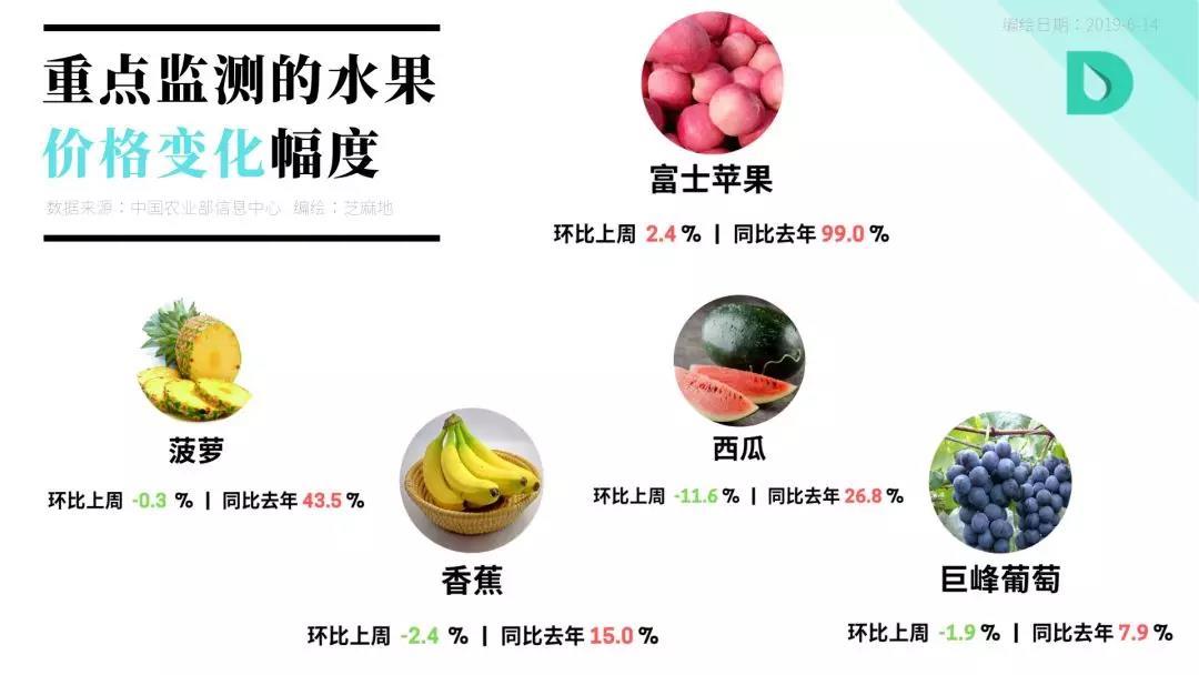 重点监测的水果价格变动幅度.jpg