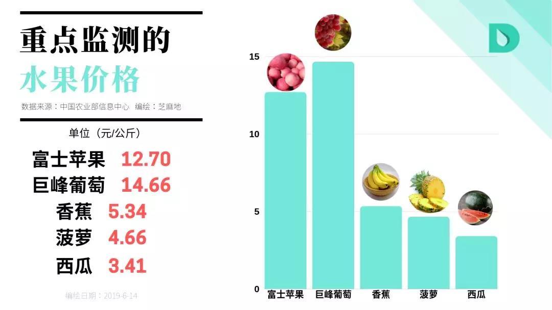 重点监测的水果价格.jpg