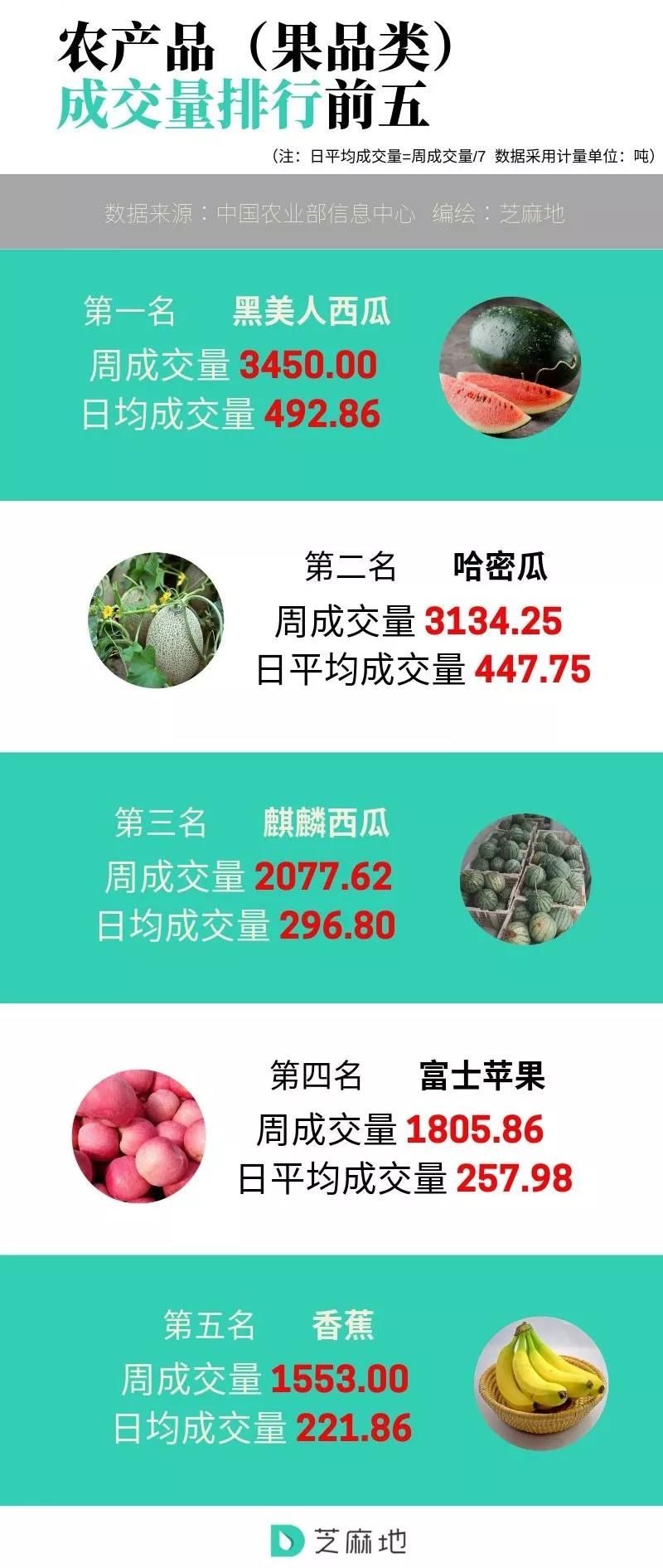 农产品(果品类)成交量排行前五.jpg