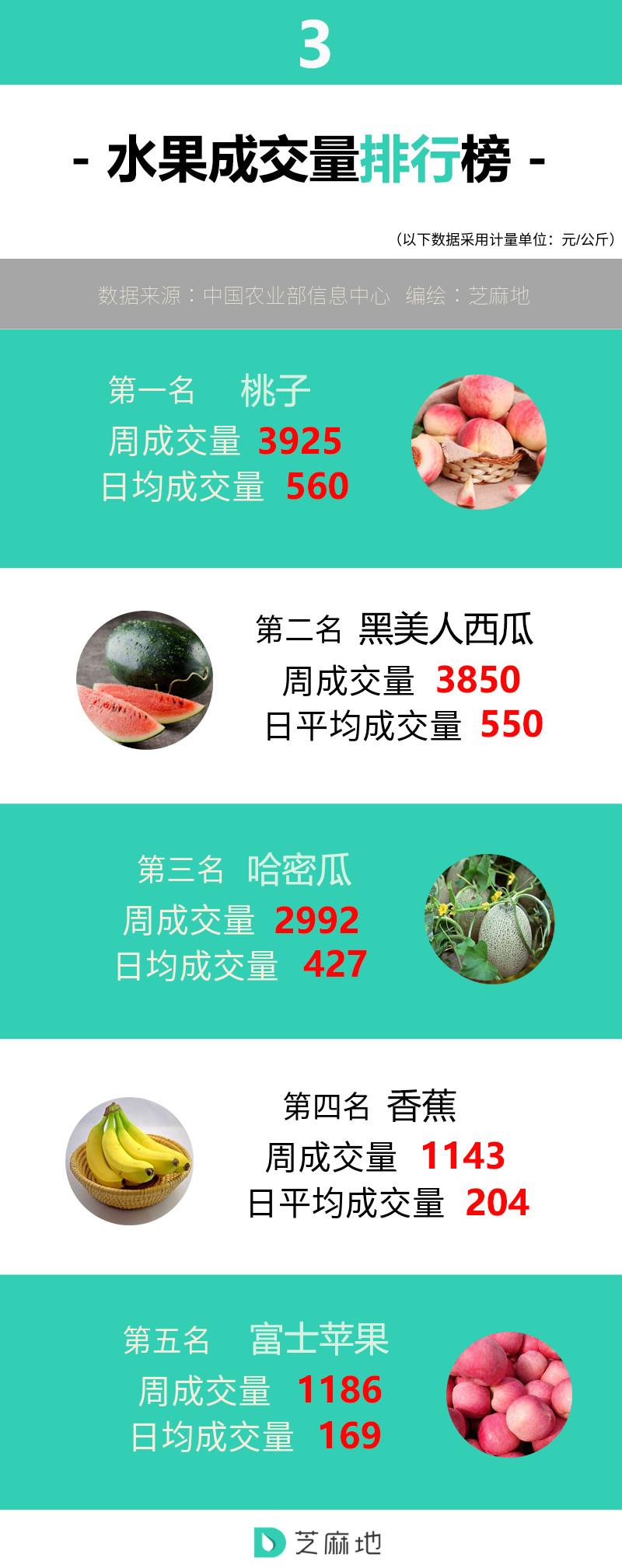 水果成交量排行榜.jpg