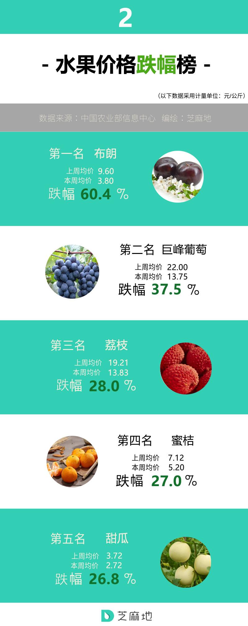 水果价格跌幅榜.jpg
