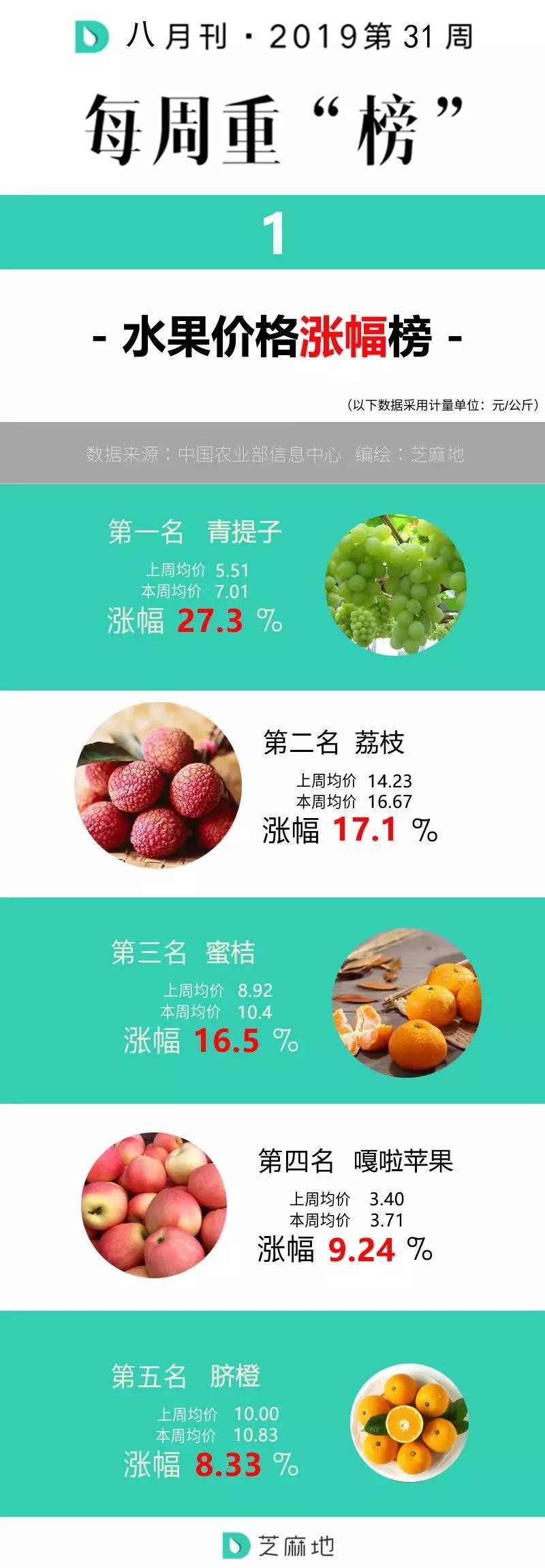 水果价格涨幅榜.jpg