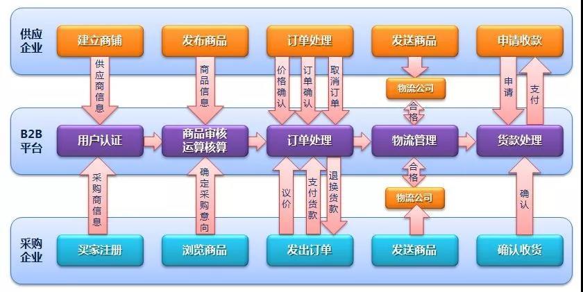 B2B模式.jpg